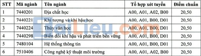 Điểm chuẩn đại học Tài Nguyên và Môi Trường TPHCM 2021 xét học bạ-1